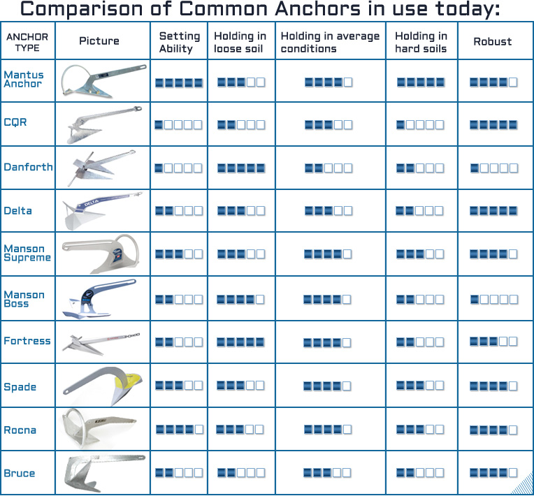 Choosing The Right Anchor - General Boating - Canal World