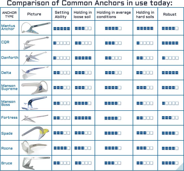 anchor-chart2
