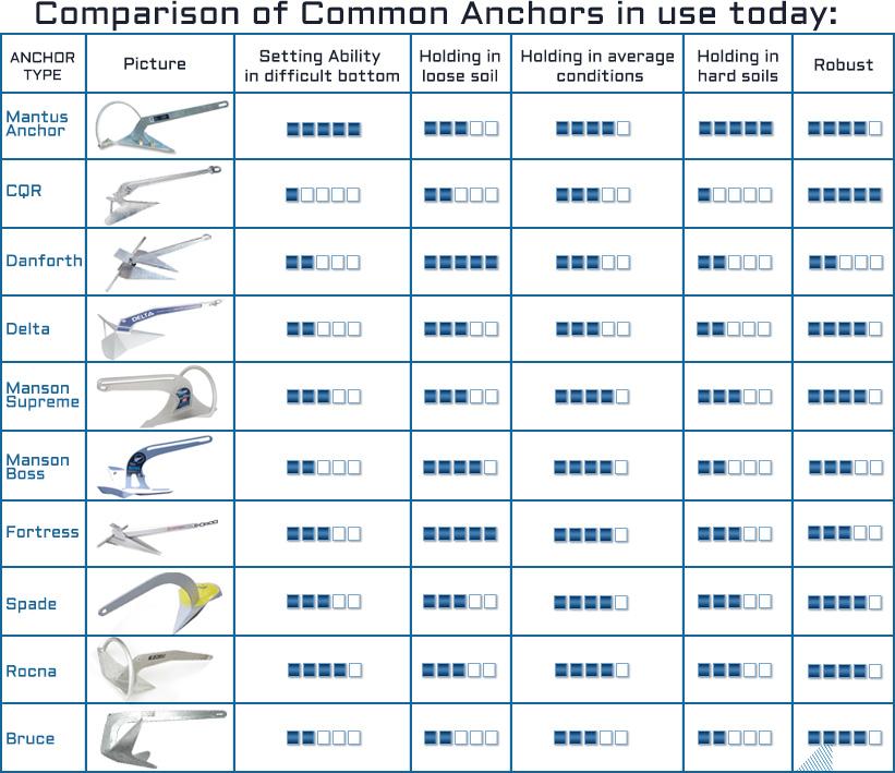 anchor-chart3